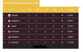 Canada tops Challenge League, Malaysia slips to fifth
